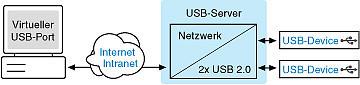 Galvanische Trennung über USB2.0-Extender + Isolator via Netzwerk